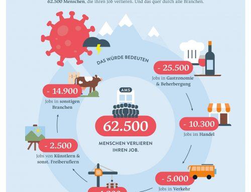 Schlüsselindustrie Tourismus: