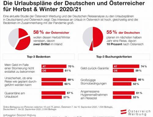 Neue Studie: Die Urlaubspläne der Deutschen & Österreicher